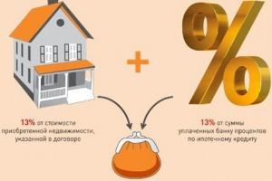 Возвращение  процентов при продаже дома