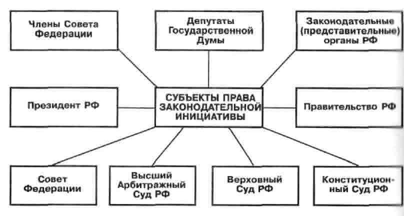 Право законодательной инициативы