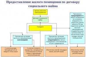 Договор социального найма