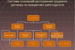 Прекращение трудового договора, порядок оформления