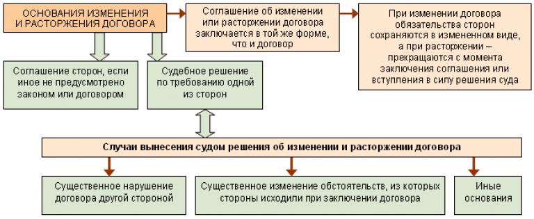 Ввод в эксплуатацию основных средств: образец акта, приказ, срок