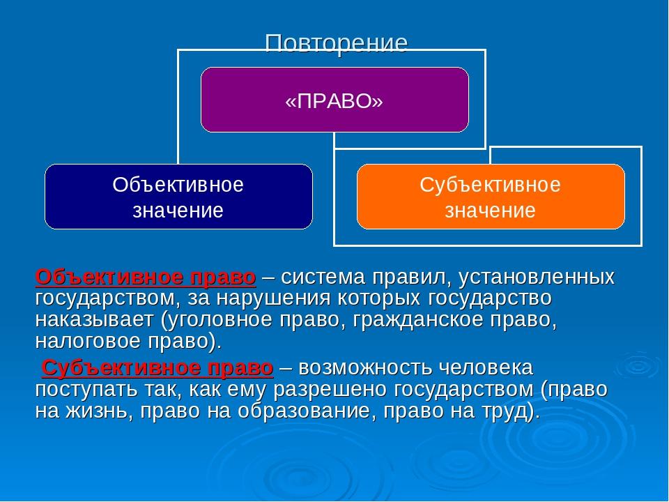 Схема понятия права