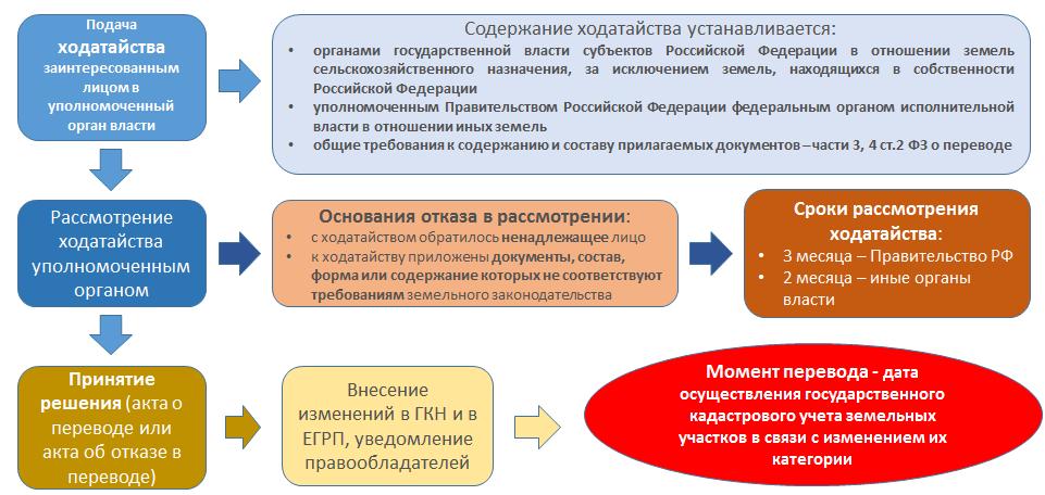 Как осуществить перевод участка