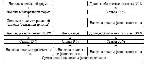 Пример расчета налогов на доходы физического лица