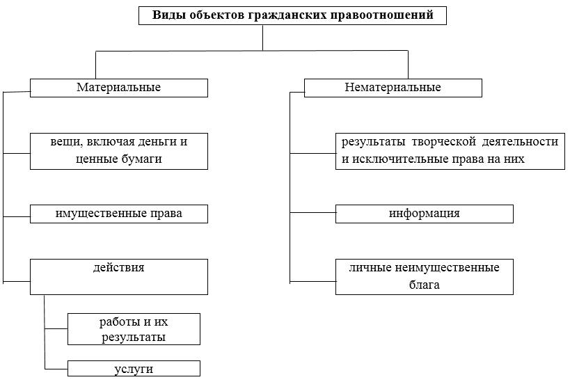 Схема гражданских правоотношений