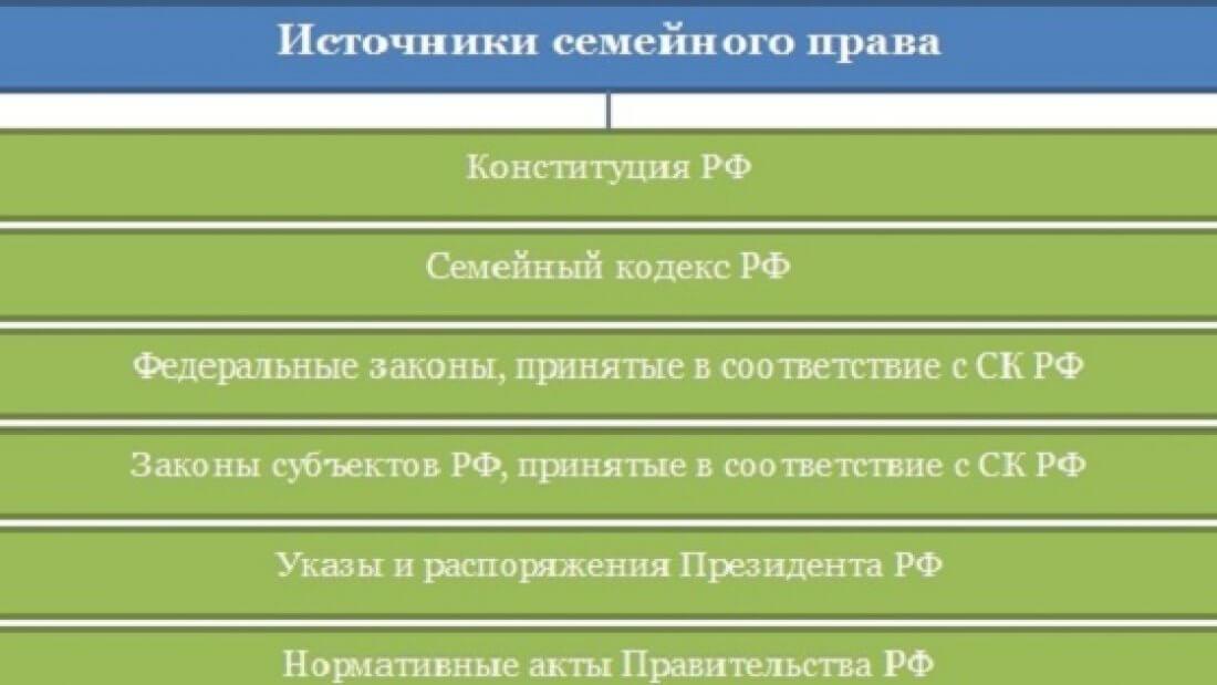 Схема источников семейного права