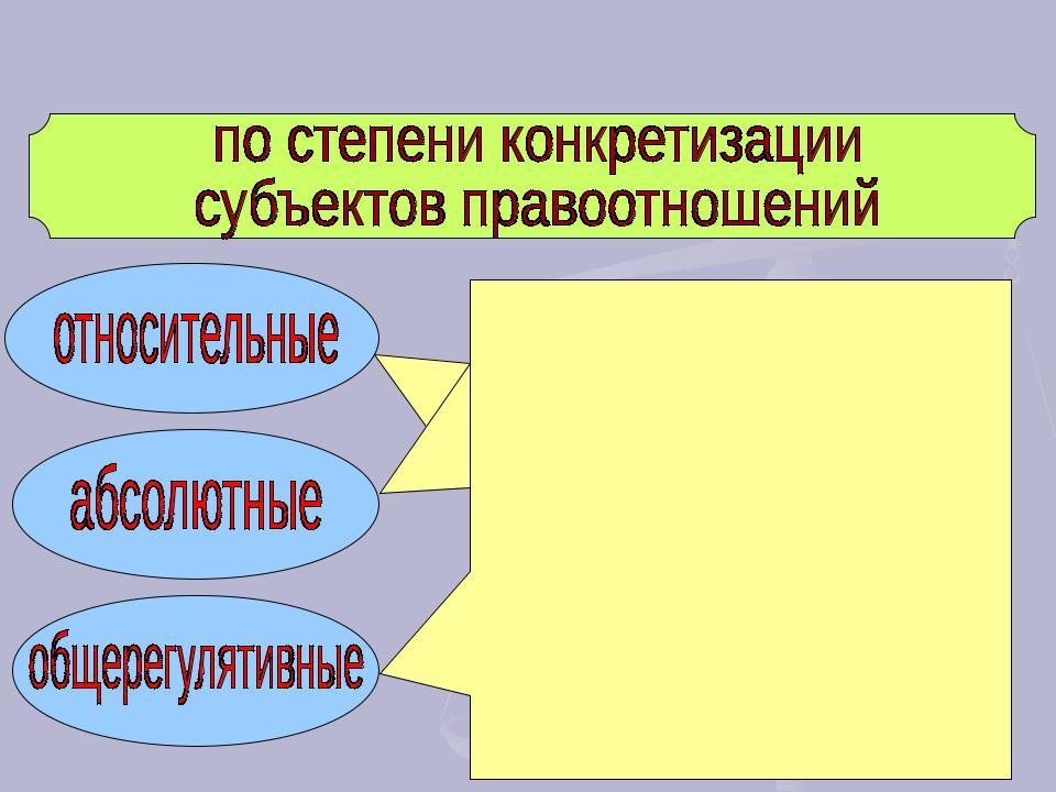 Классификация правоотношений по степени конкретизации