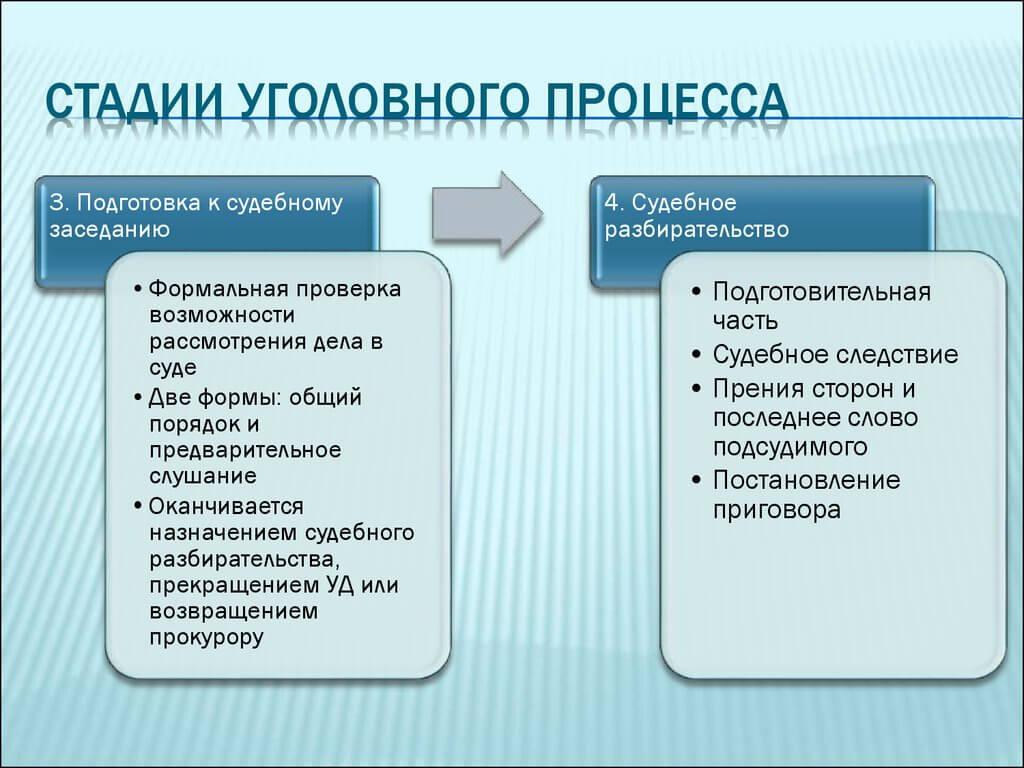 3 и 4 этап