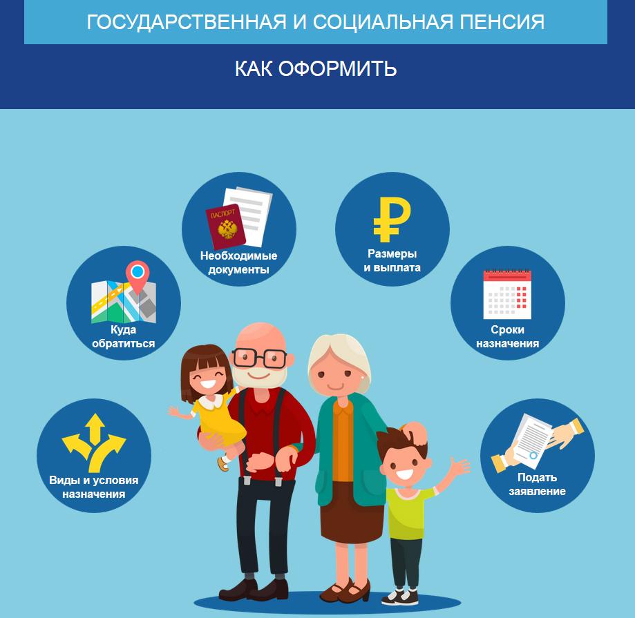 Инструктаж по оформлению пенсии