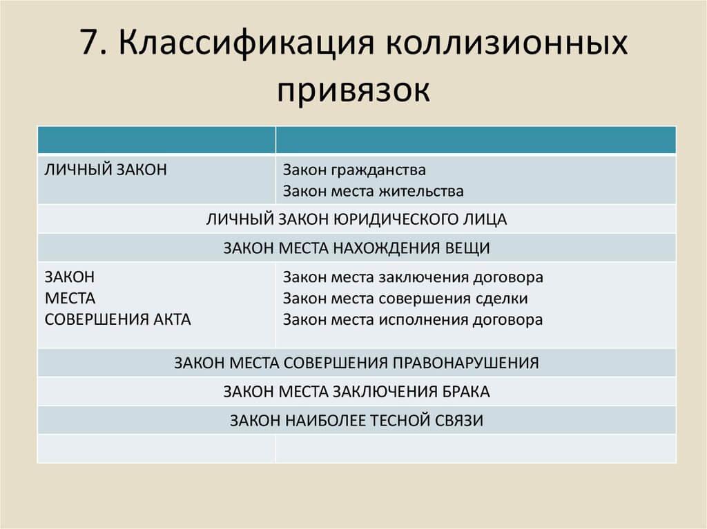 Классификация коллизиационных привязок