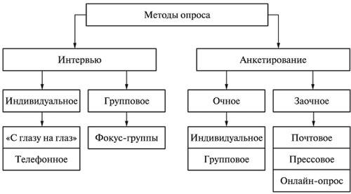 Схема методов опроса