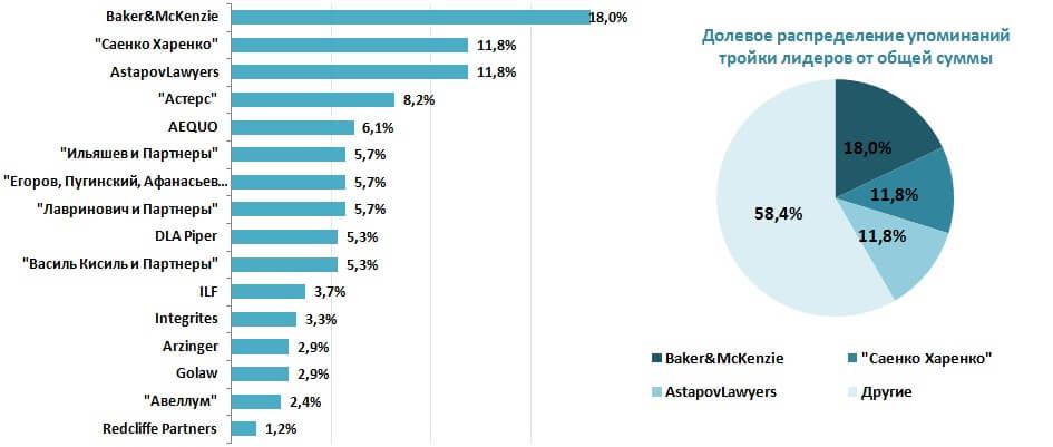 Рейтинг юридических фирм
