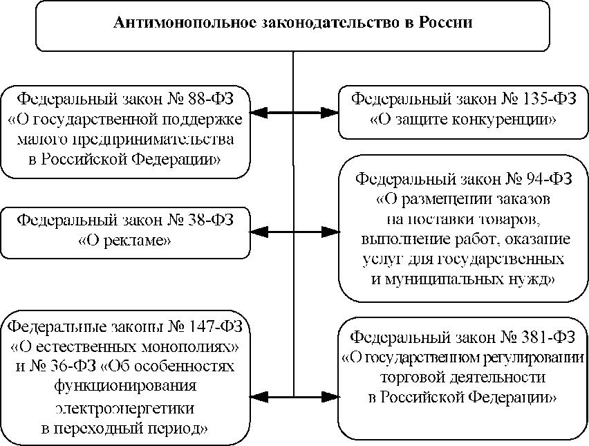 Схема антимонопольного законодательства РФ