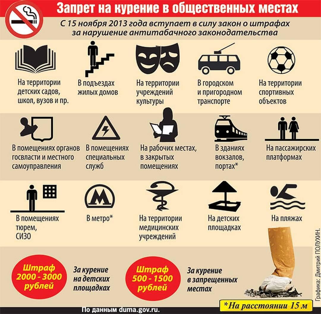 Запрещенные места для курильщиков