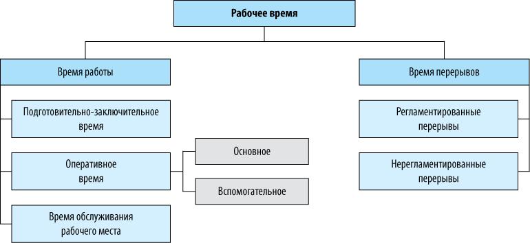 Схема рабочего времени