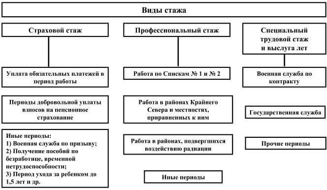 Схема видов стажа