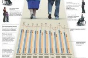 О пенсионных накоплениях можно узнать с помощью интернета