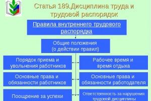 правила внутреннего трудового распорядка