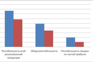 В помощь предпринимателю: как рассчитать рентабельность продукции