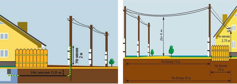 Пути подключения электричества к частному дому