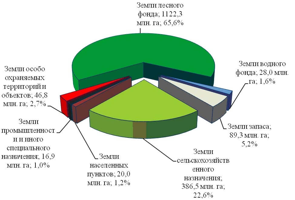 Процентное соотношение земель