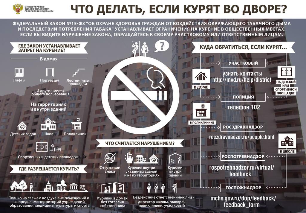 Ограничения и контакты регулирующих органов