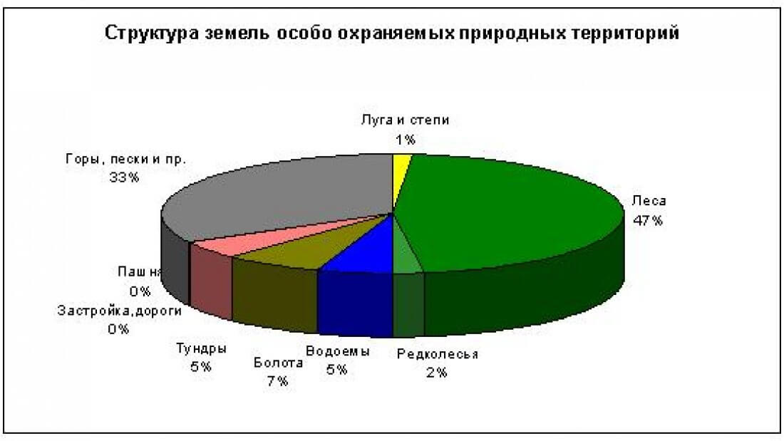 Процентное соотношение ООПТ