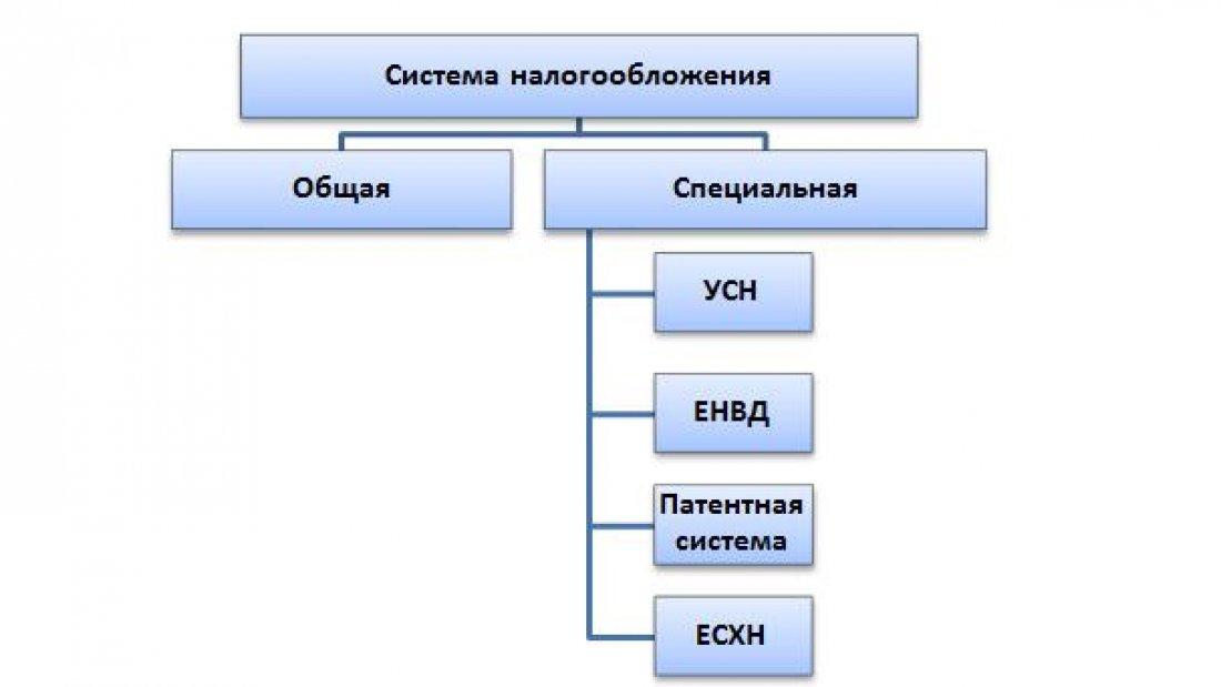 Схема системы налогооблажения