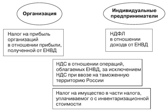Схема деятельности, облагаемая налогом
