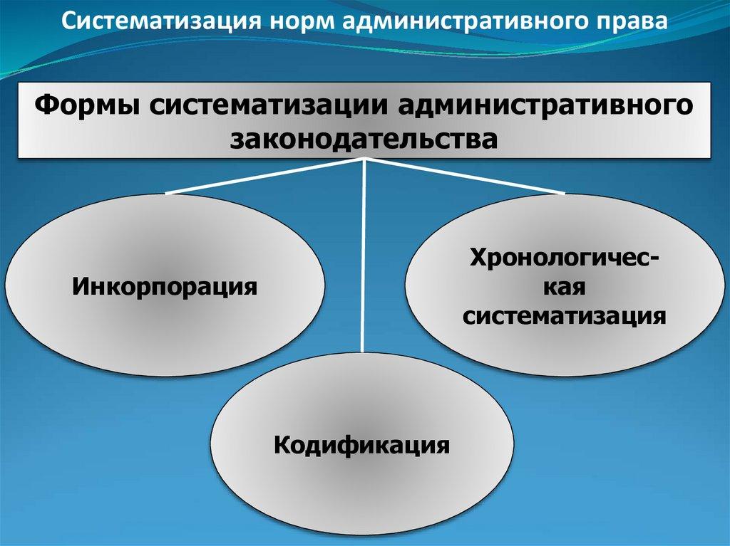 Систематизация норм