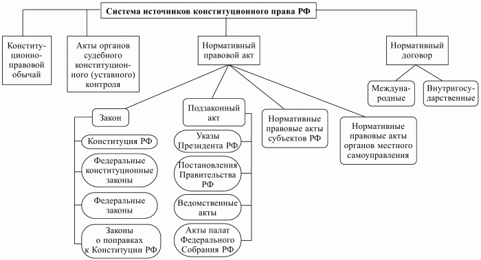 Система источников конституционного права в РФ