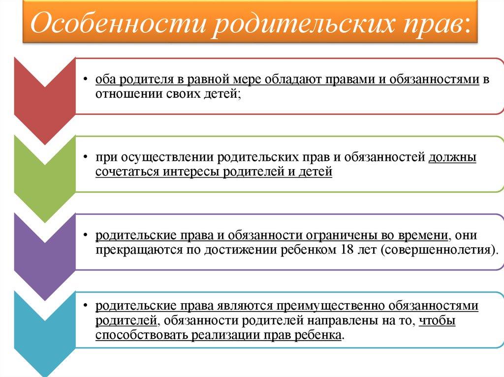 Список особенностей родительских прав