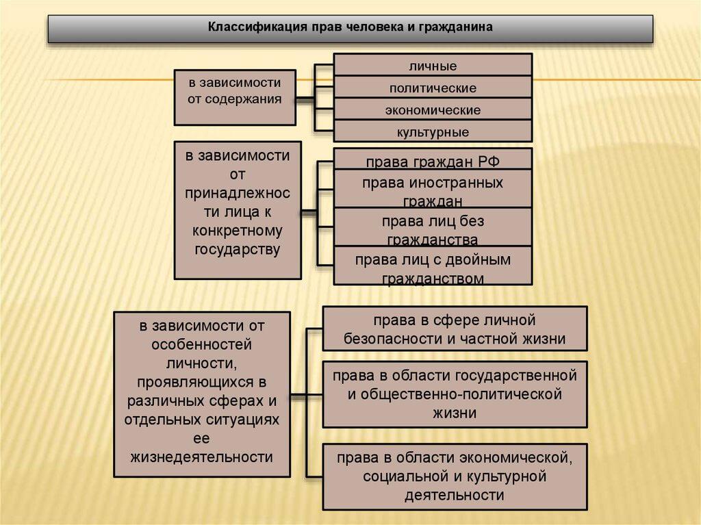Классификация прав и свобод