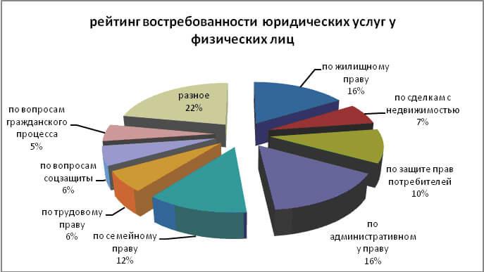 Рейтинг юридических услуг у физических лиц