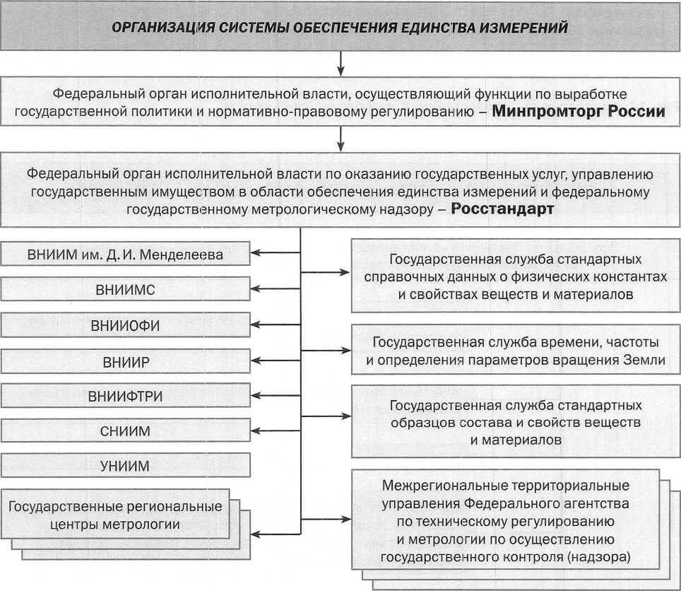 Схема организации системы обеспечения единства измерений