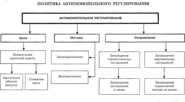 Политика антимонопольного регулирования