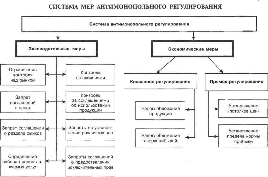 Система мер антимонопольного регулирования