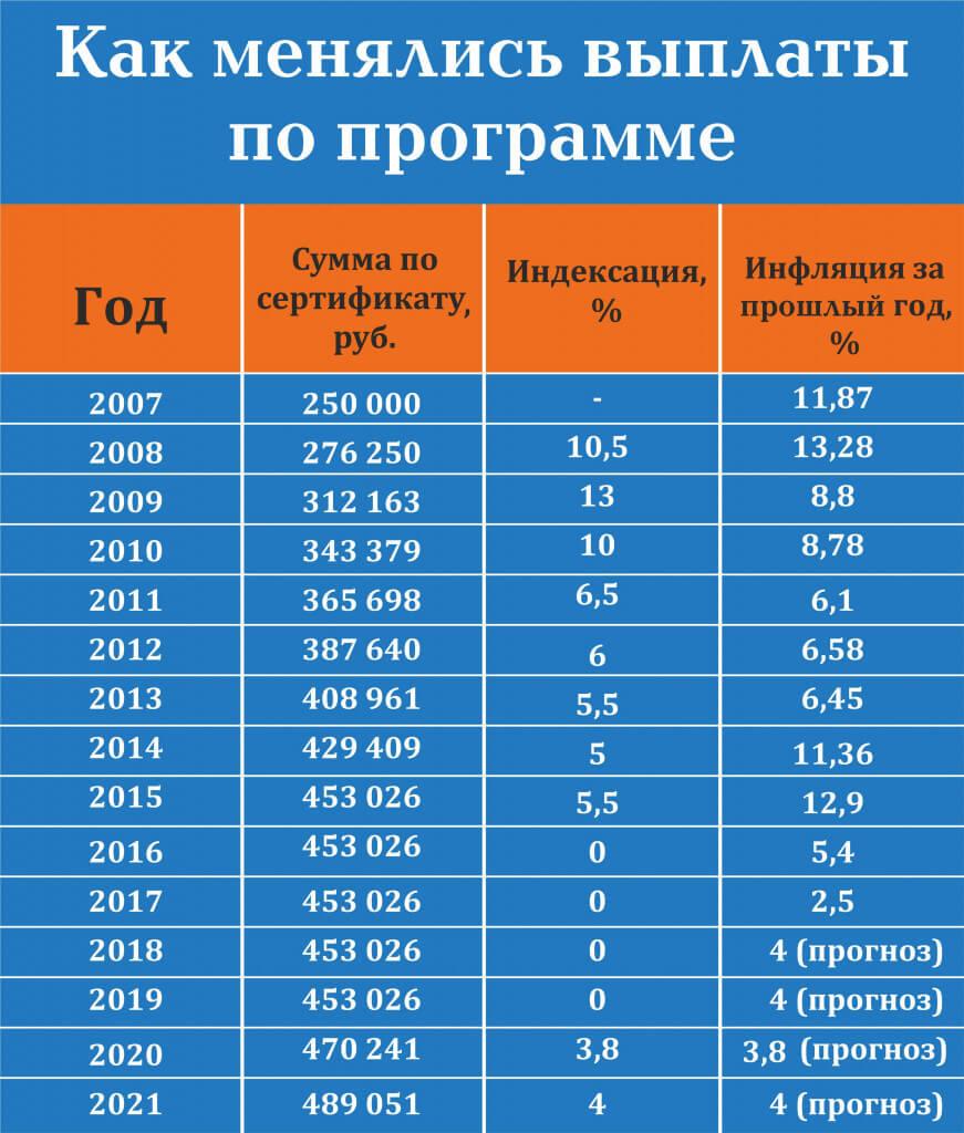 Индексация выплат по годам
