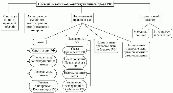 Система источников конституционного права