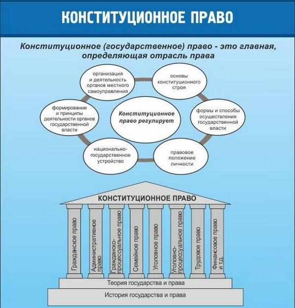 Определение конституционного права