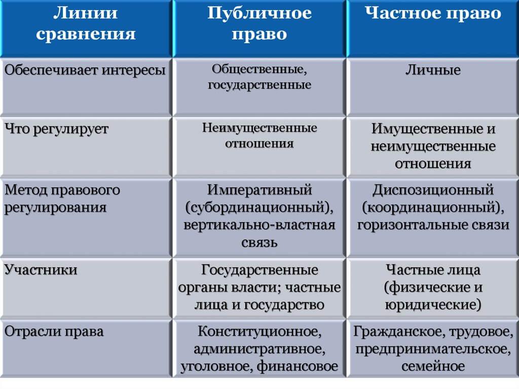 Линии сравнения