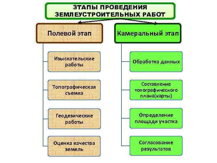 Этапы работ
