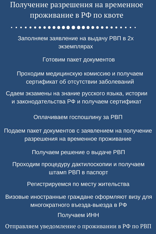 Пошаговая инструкция получения разрешения