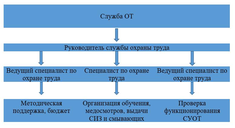 Структура службы охраны труда