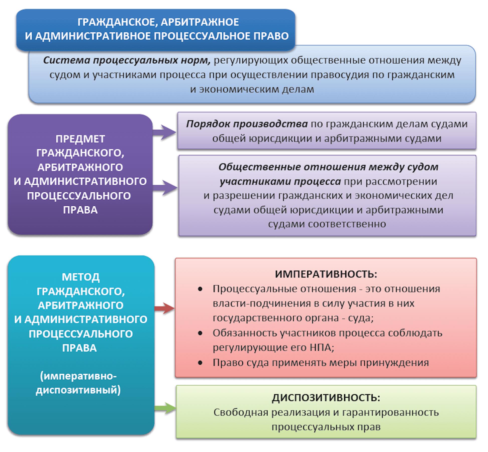 Схема гражданского, арбитражного и административного процесса