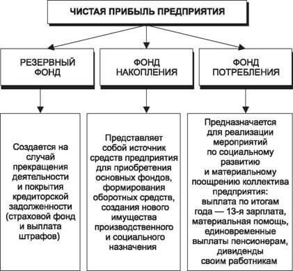 Структура чистой прибыли