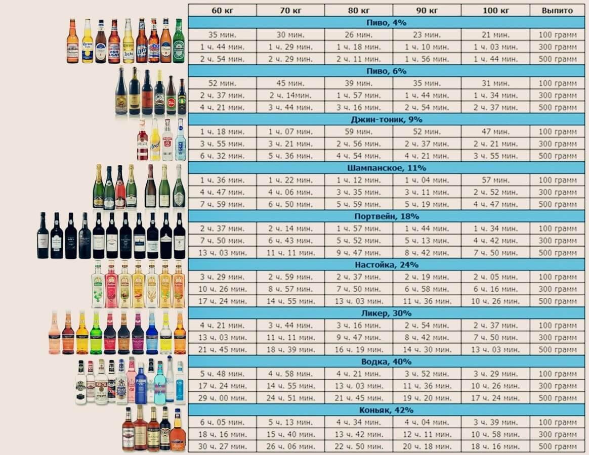 Таблица времени вывода алкоголя из организма человека